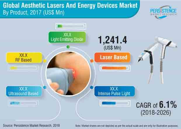 aesthetic-lasers-and-energy-devices-market.jpg