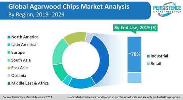 agarwood chips market press release