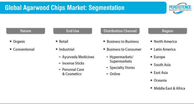 agarwood chips market segmentation
