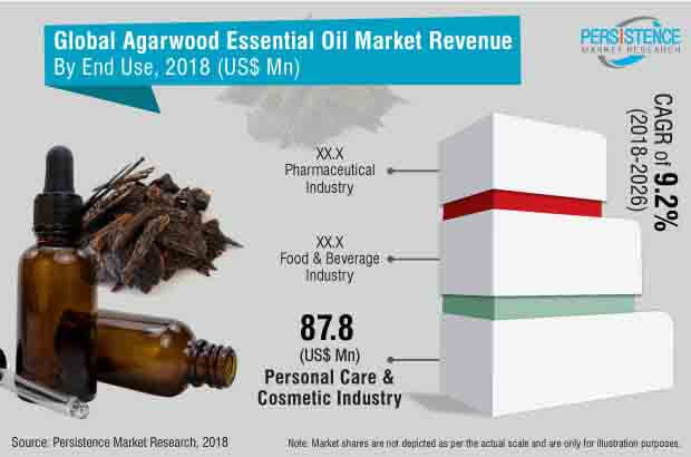 agarwood essential oil market
