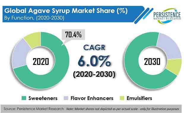 agave syrup market