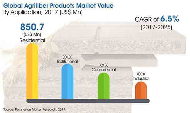 agrifiber poducts market