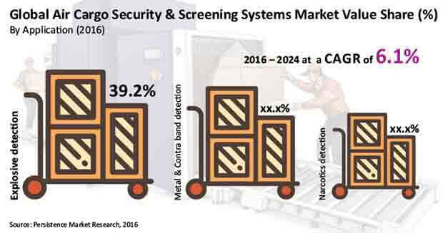 air cargo security and screening systems market