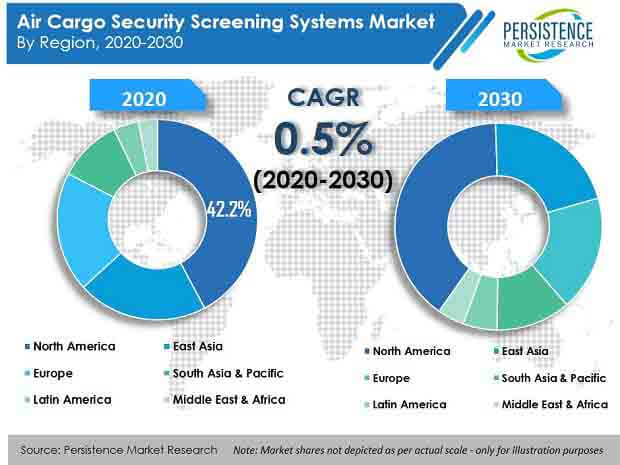 air cargo security screening systems market