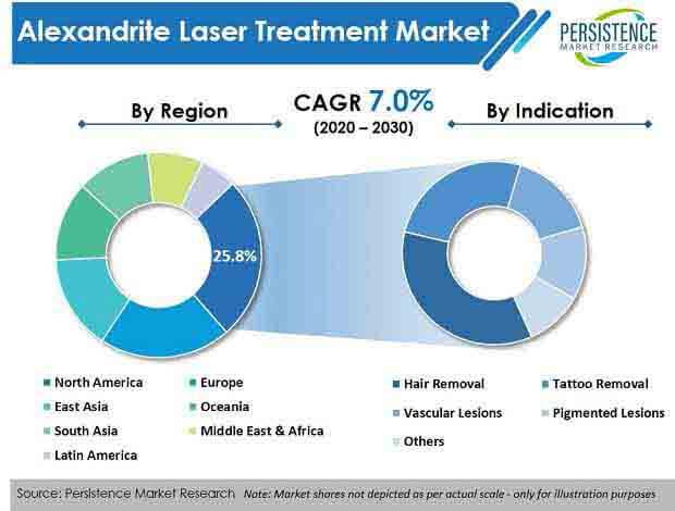 alexandrite laser treatment market
