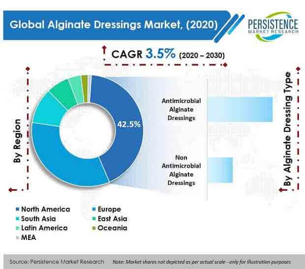 Alginate Dressings Market