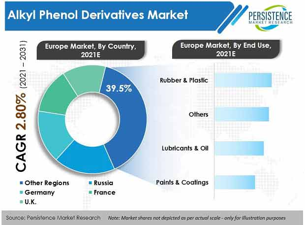 alkyl-phenol-derivatives-market