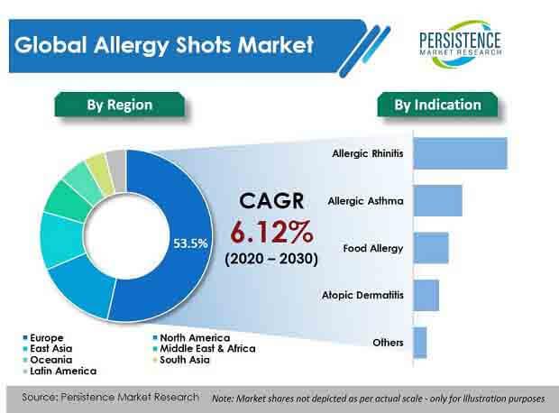allergy shots market