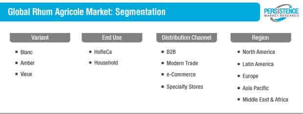 alobal rhum agricole market segmentation