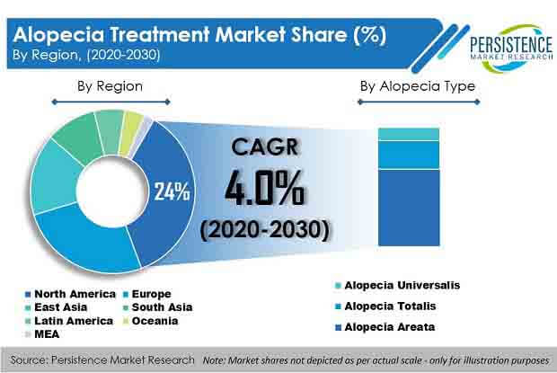 alopecia treatment market