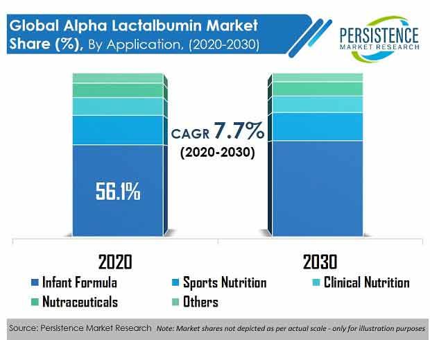 alpha-lactalbumin-market