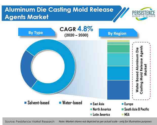 aluminum die casting mold release agents market