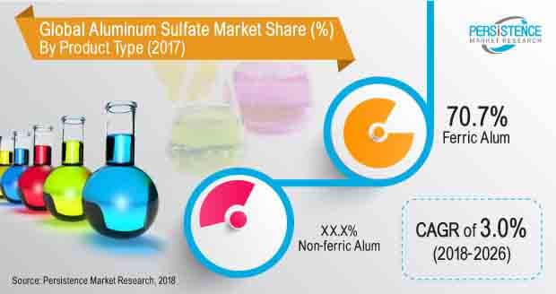 aluminum sulfate market