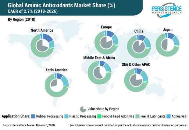 aminic antioxidants market