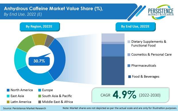 anhydrous caffeine market
