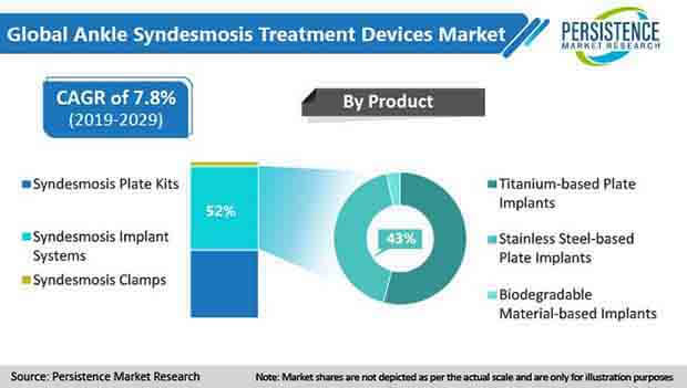 ankle syndesmosis treatment devices market