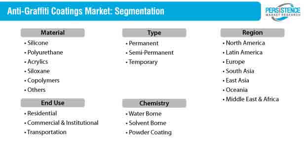 anti graffiti coatings market segmentation