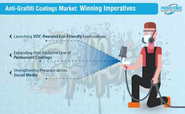 anti graffiti coatings market winning imperatives