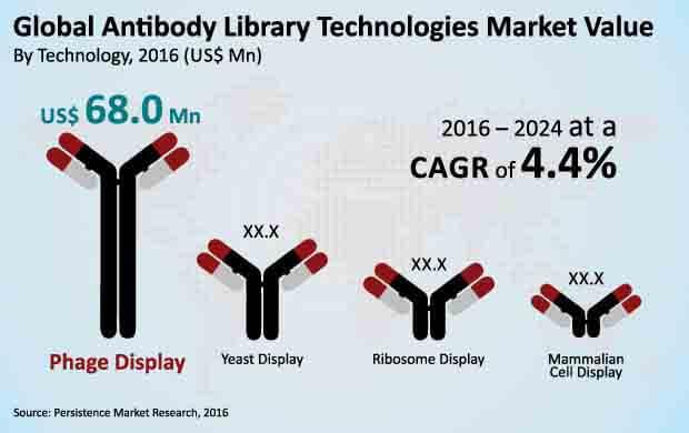 antibody library technologies market