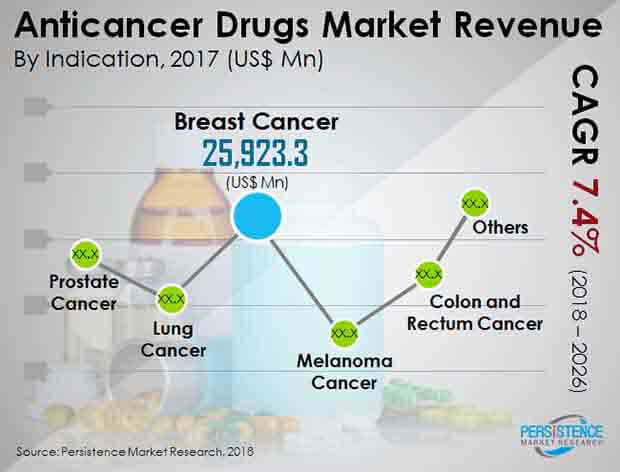 anticancer drugs market