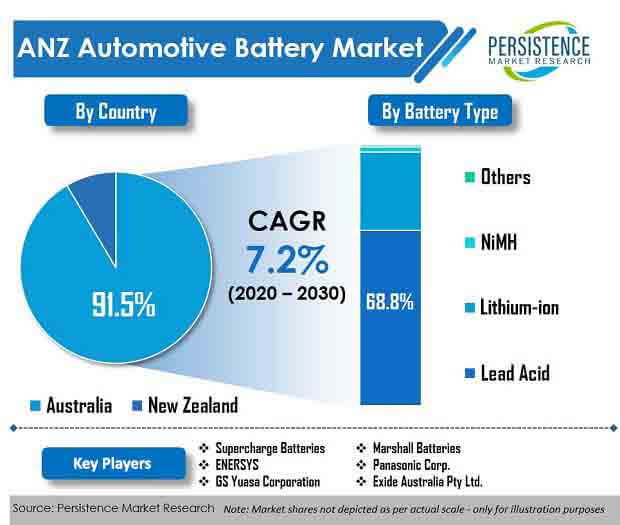 anz automotive battery market