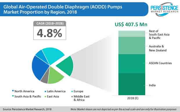 aodd pumps market