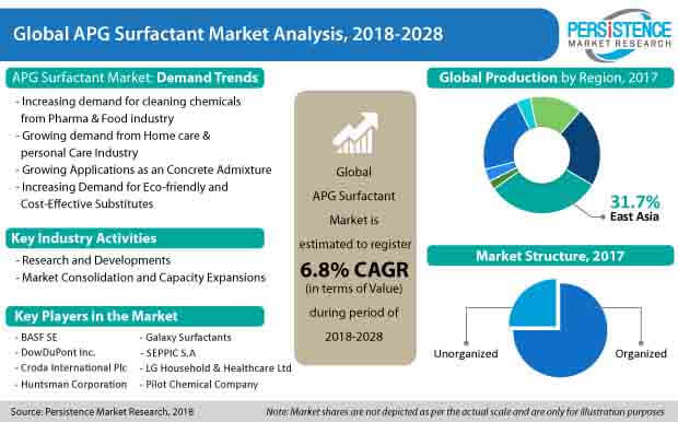 apg surfactant market