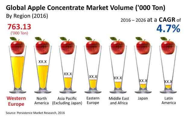apple concentrate market