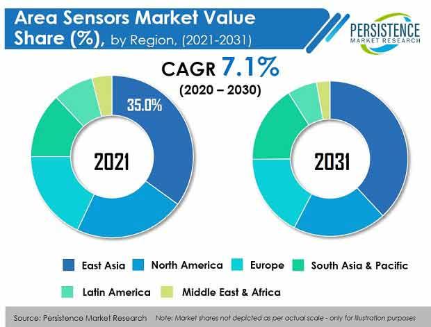 area sensors market