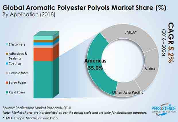 aromatic-polyester-polyols-market.jpg