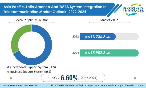 asia pacific latin america and emea system integration in telecommunication market