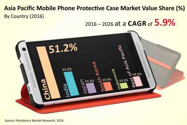 asia pacific mobile protective case market