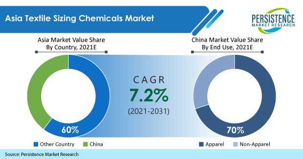 asia-textile-sizing-chemicals-market