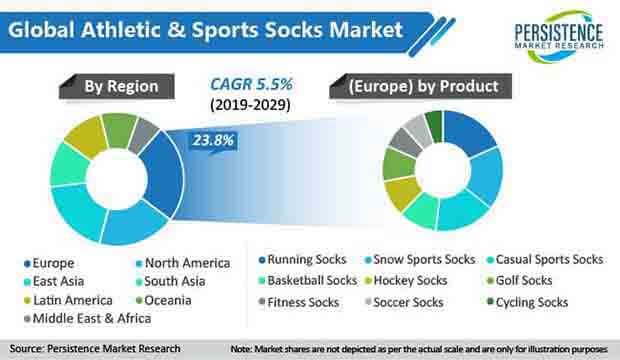 athletic & sports socks market