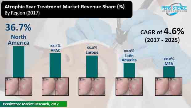 atrophic scar treatment market