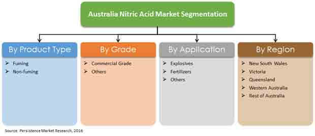 nitric acid market global industry analysis Global fuming nitric acid market 2018 research report offers market  report  consists of an evaluation of the fuming nitric acid market size for.