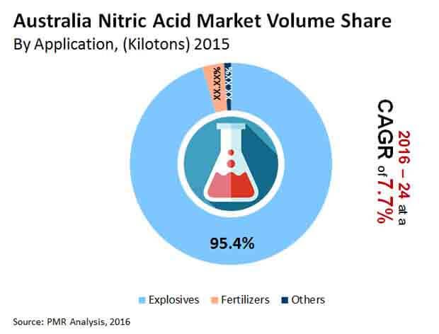 australia-nitric-acid-market