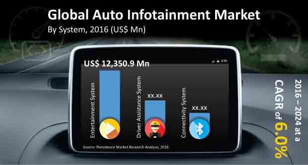 auto infotainment market