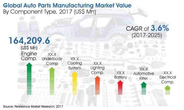 auto-parts-manufacturing-market.jpg