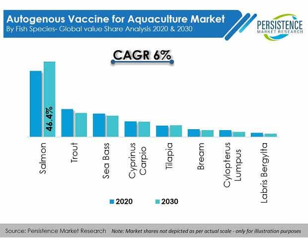 autogenous-vaccine-for-aquaculture-market