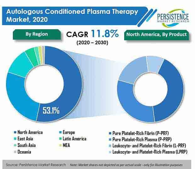 autologous conditioned plasma therapy market