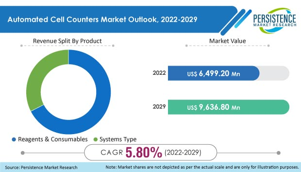 automated cell counters market