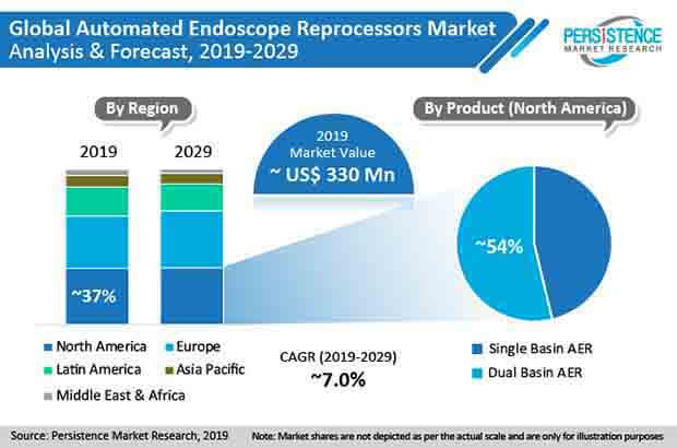 automated endoscope reprocessors market image