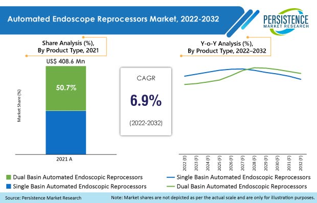 automated endoscope reprocessors market