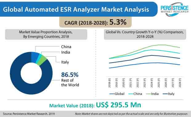 automated esr analyzer market analysis