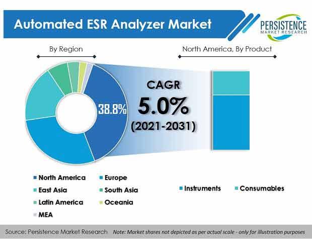 automated-esr-analyzer-market