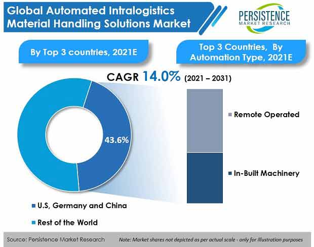 automated-intralogistics-material-handling-solutions-market