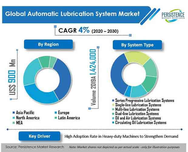 automatic lubrication system market system type