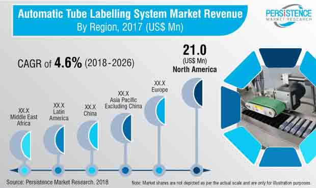automatic tube labelling system market
