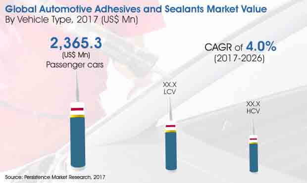 automotive adhesives and sealants market